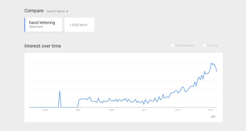 Google Trends - Hand Lettering